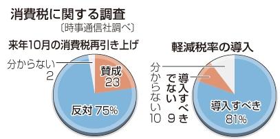 消費税増に関する世論調査