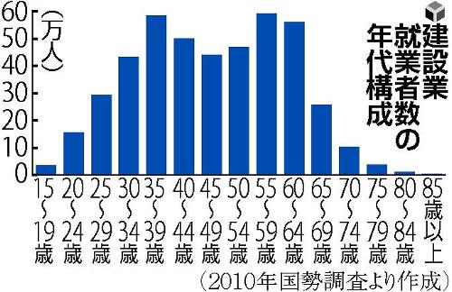 建設業就業者数の年代構成 AA(アスキーアート)