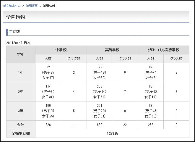郁文館夢学園 生徒数 241人 減少 定員割れ ワタミ 渡邉美樹