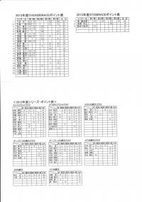 2013年ポイント表
