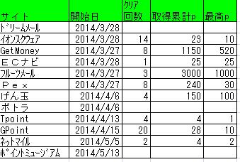 20140831_ビンゴ実績