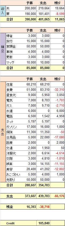 2014年度3月家計簿。