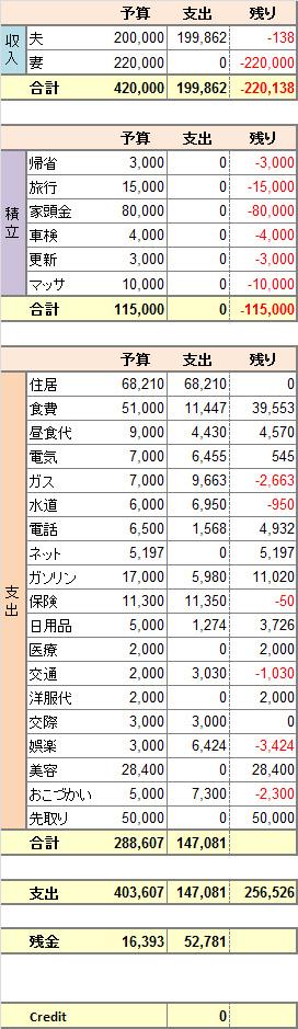 2014年度4月家計簿 No.1。