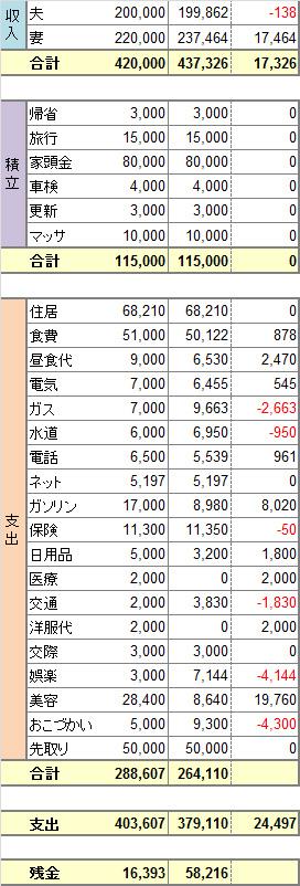 2014年度4月家計簿 No.3。