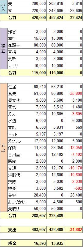 2014年度5月度家計簿。