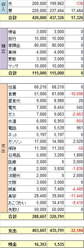 2014年度4月度家計簿。