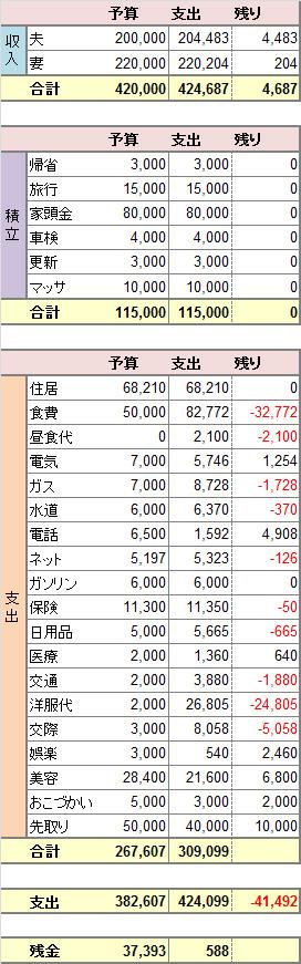 2014年度6月度家計簿。
