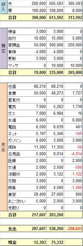 2014年度7月家計簿 No.1。