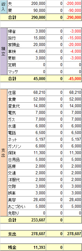 2014年度8月家計簿 予算。