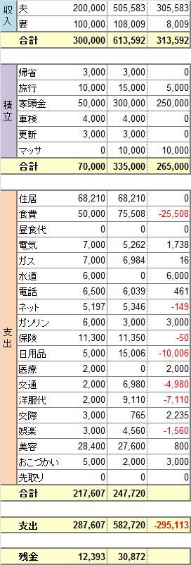 2014年度7月家計簿 No.2。