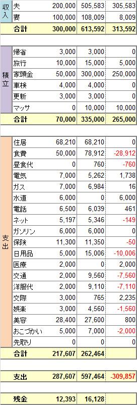 2014年度7月家計簿 No.3。