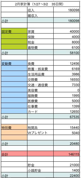 201402家計簿
