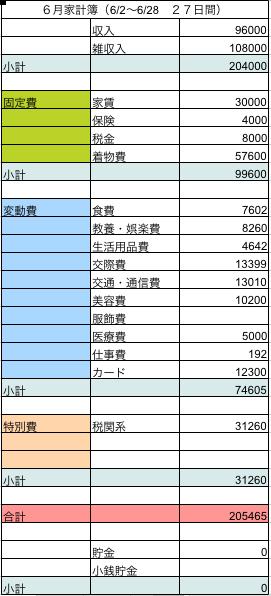 201406家計簿