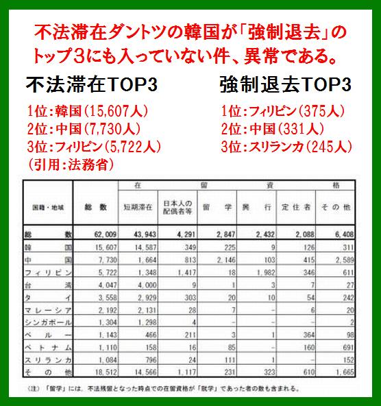 【法務省】『不法滞在』 ダントツ1位は『韓国人』、しかし韓国人の強制退去手続きはトップ3にも入っていない