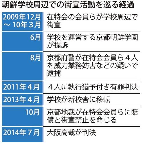 朝鮮学校周辺での街宣活動を巡る経過(毎日新聞)