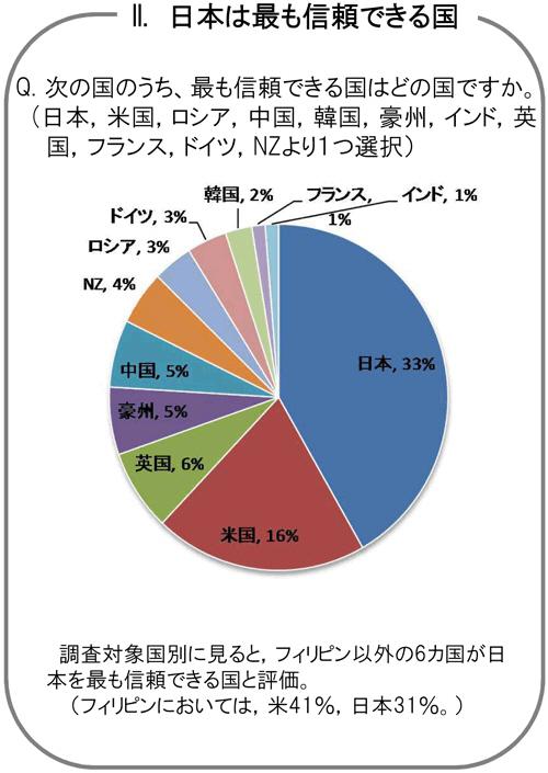 【東南アジア世論調査】 「最も信頼できる国」は日本33%、中国5%、韓国2%