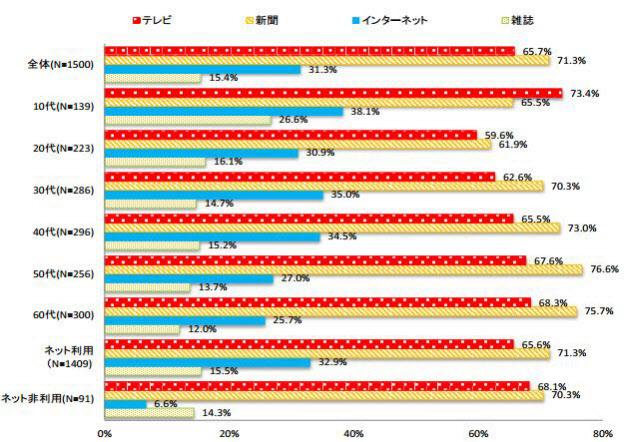 図1 メディアの信頼度 (各メディアを「全部信頼できる」大部分信頼できる」と回答した者の合計)出典:平成25年 情報通信メディアの利用時間と情報行動に関する調査