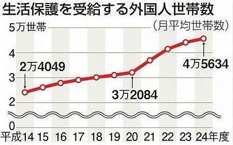 グラフ:生活保護を受給する外国人世帯