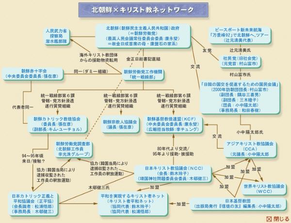 ■北朝鮮とキリスト教の関係のチャート図