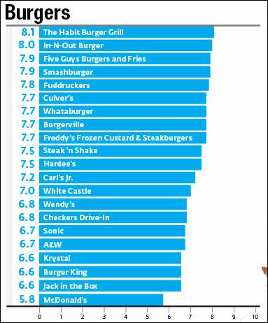 クドナルドが「最もまずいハンバーガー」に輝きKFCが「最もまずいチキン」に選ばれる