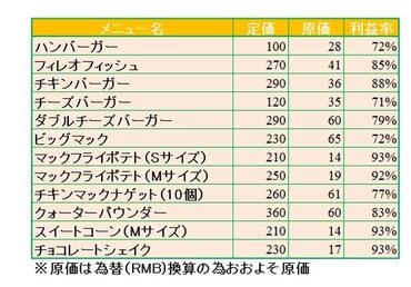この原価表でナゲット1個6円となっている 腐肉食品1個の値段として高いか安いか