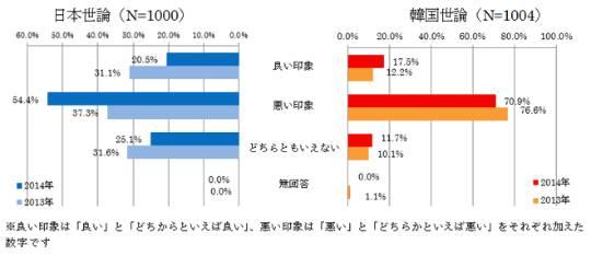 1_1【図表1 相手国に対する印象】