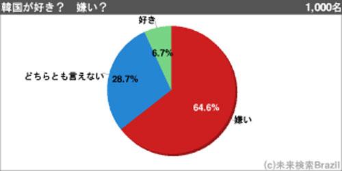 韓国好き」 ネットの1000人アンケート結果は「好き」が6.7%
