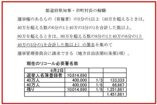 舛添東京都知事リコール!解職請求可能日は、来年2月12日必要署名数 約150万人