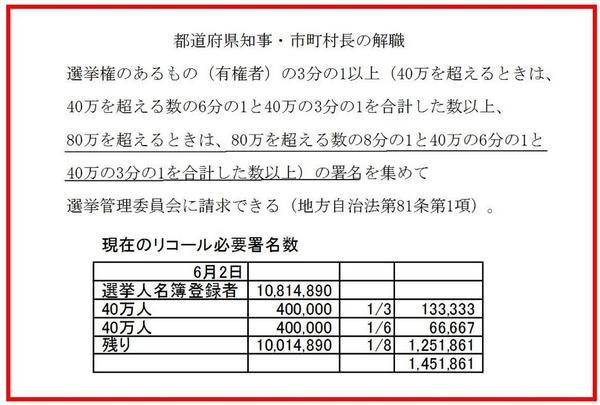 【舛添東京都知事リコール!】解職請求可能日は、来年2月12日、必要署名数は約150万人舛添東京都知事リコール!解職請求可能日は、来年2月12日必要署名数 約150万人