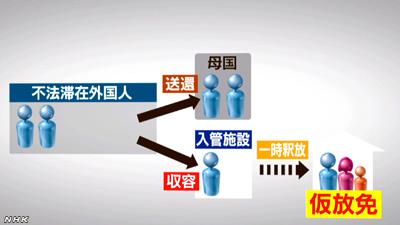 0819_02_karihoumenこのうち、家族の状況や収容の期間などを考慮して一時的に施設から釈放するのが、仮放免という制度です。