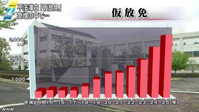 一方、仮放免の外国人は、去年末で3235人と10年前の7倍以上に増加しています。