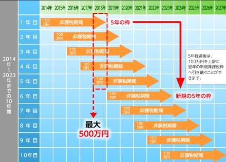 NISA最大500万円枠