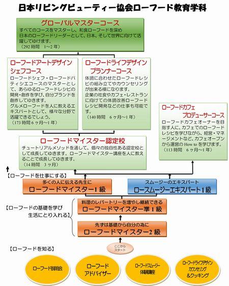 2014年4月から改定分