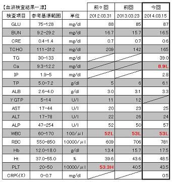 20140315 血液検査結果【凛】