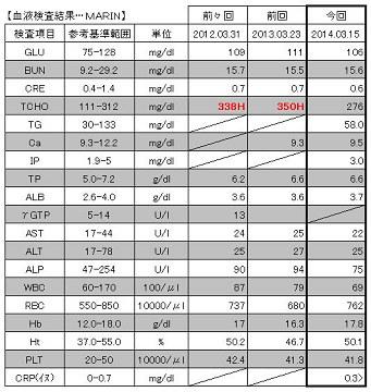 20140315 血液検査結果【MARIN】