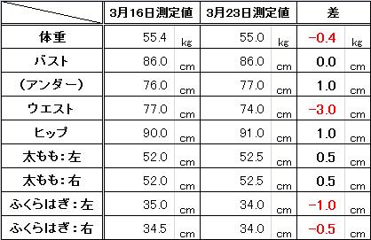 2014年3月23日 体重サイズ変化