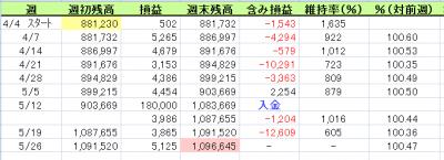 くるくる 2014.4.4 ~