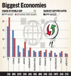 india-displaces-japan-to-become-third-biggest-economy-in-terms-of-ppp-world-bank.jpg