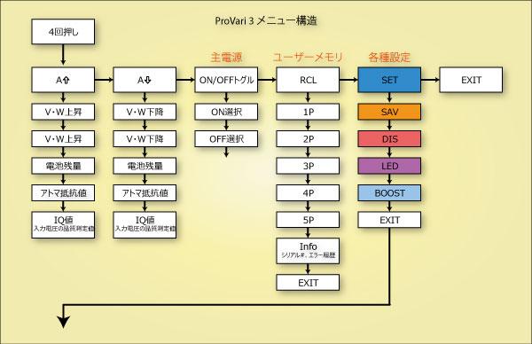 provari-menu1.jpg