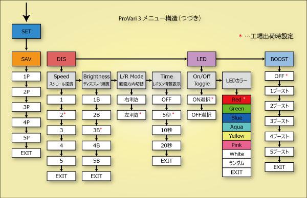 provari-menu2.jpg