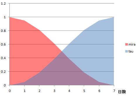 COSグラフ