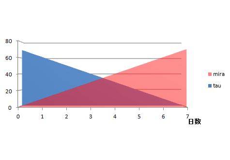 線形グラフ