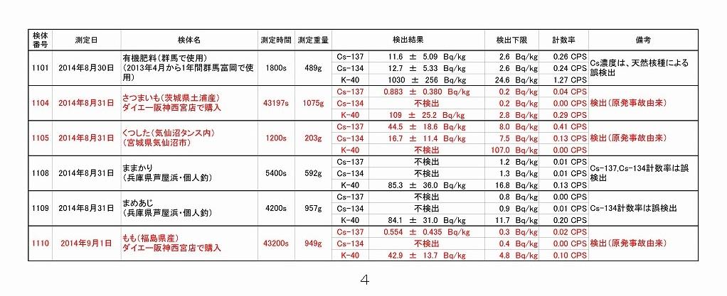 2014年8月測定結果一覧_04