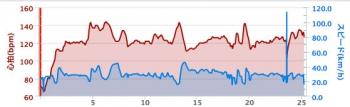 cycledata20140812.jpg