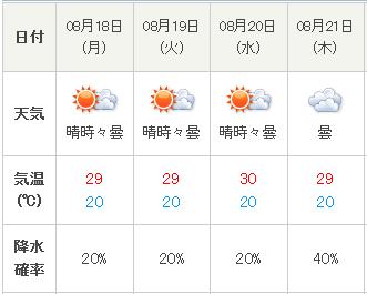 富士五湖の天気