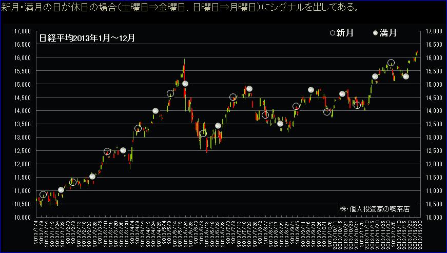 満月新月と株2013