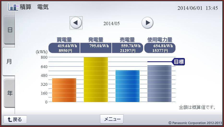 積算電気201405