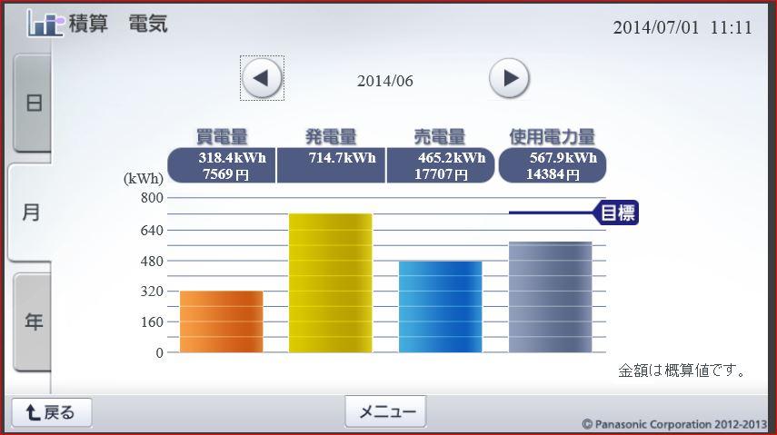 積算電気201406