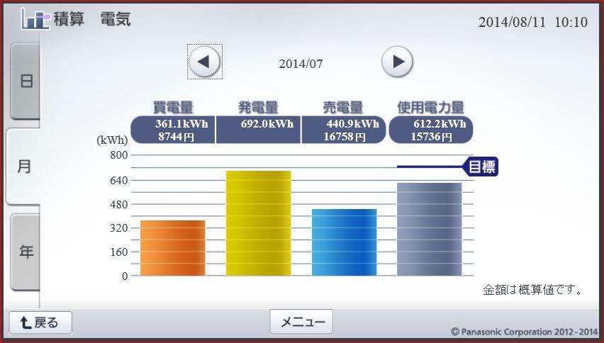 積算電気201407