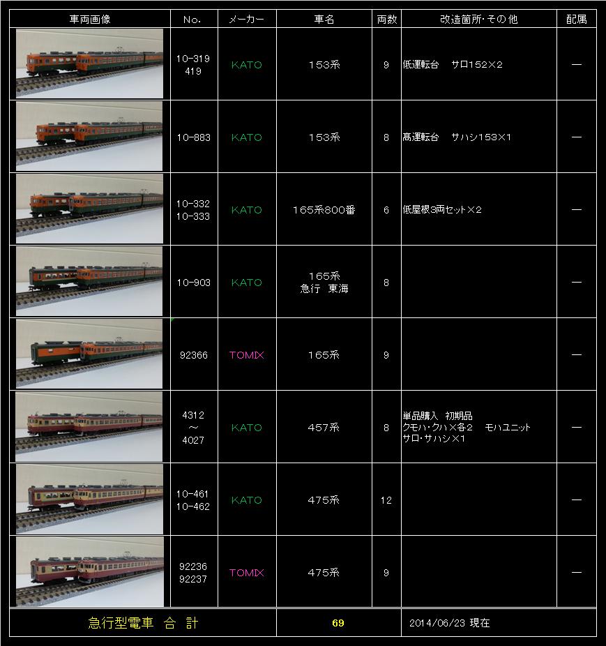急行型電車リスト